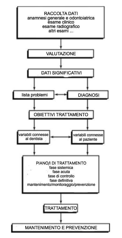 Piano Terapeutico Protesico | Det | Dental Digital Journal